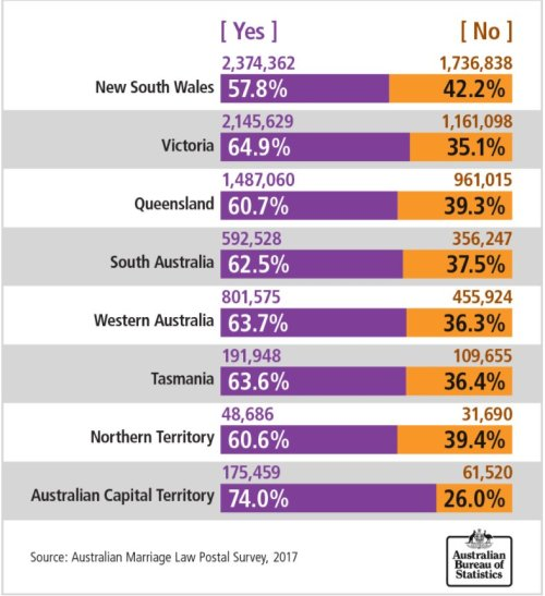Australian Same Sex Marriage Australian Capital Territory Canberra Highest YES Vote