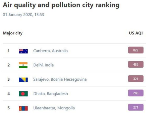 1st January 2020 Canberra Worst Air Quality in the world Bushfires.